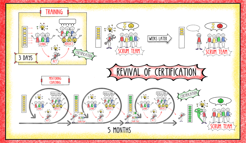 Revival of certification
