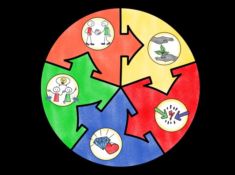 Phasen einer Mediation