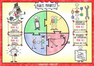 Agiles Manifest