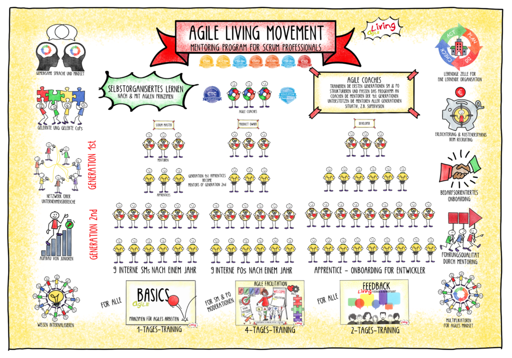 Agile Living Movement Overview