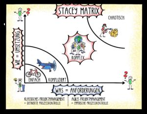 Stacey Matrix
