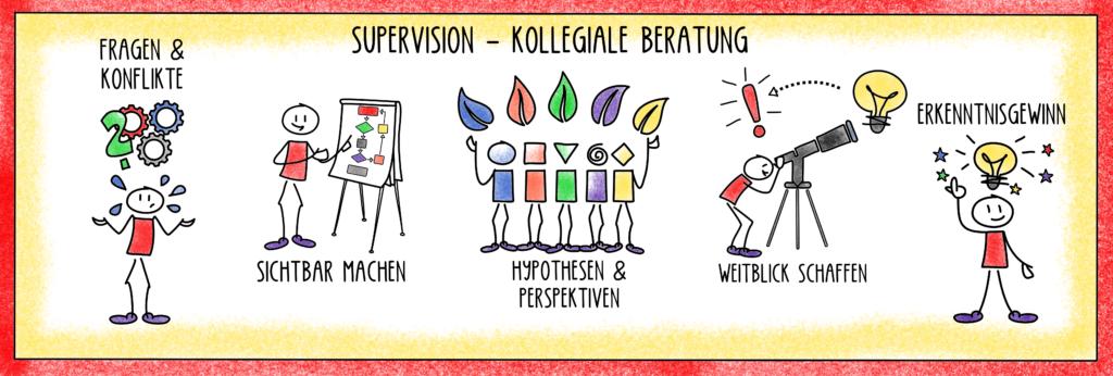 Supervision-Kollegiale Beratung